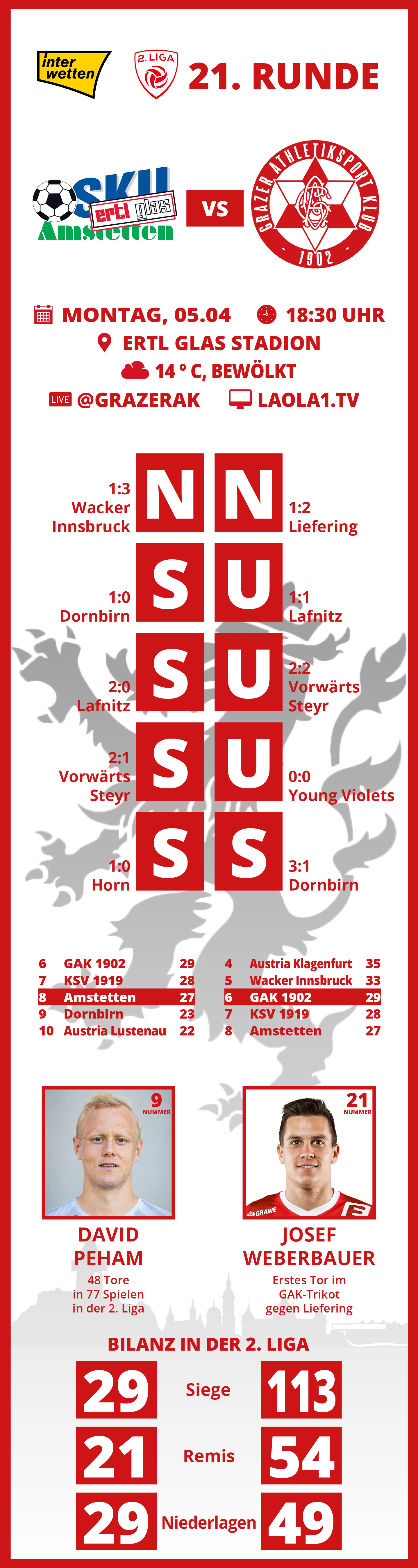 Infografik Amstetten Auswärts